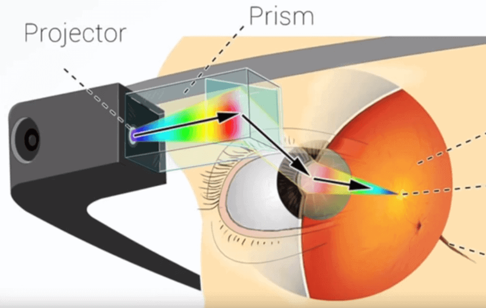 Google Glass Display Work Principle