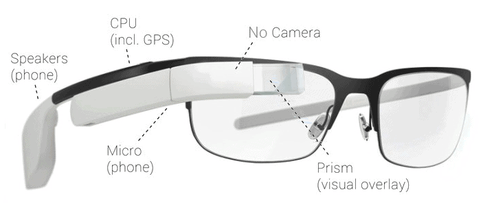 Different Parts Of Smart Glasses (Google Glass)